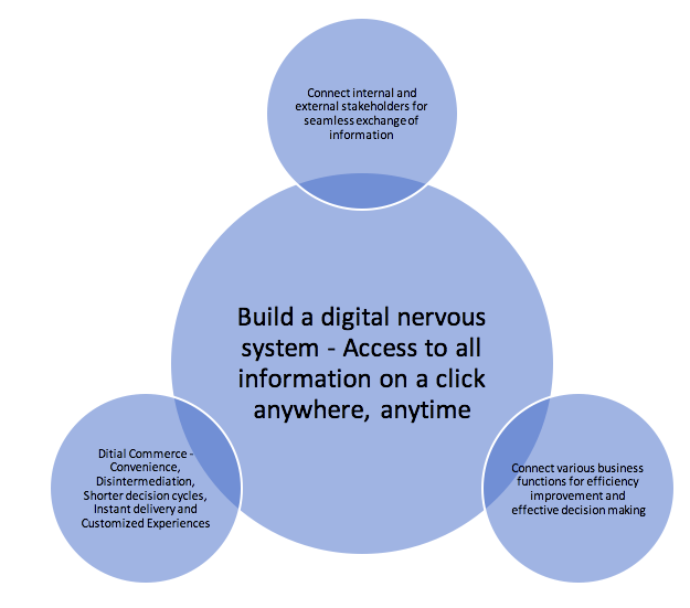 how to digitize an organization