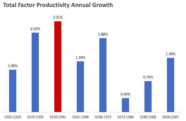 the great depression was a productive decade for America.